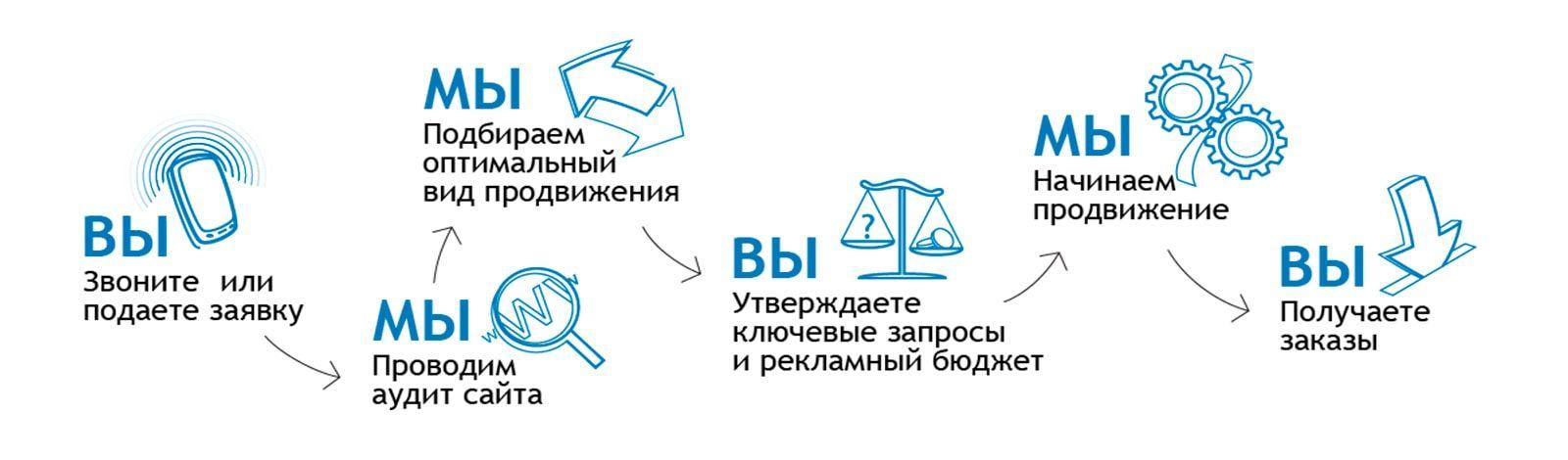 Системы для бесплатного продвижения сайта доминант официальный сайт компании